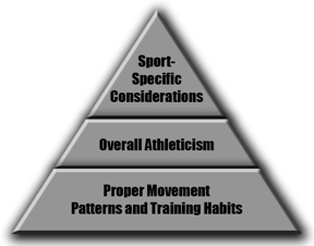 Athletic-Development-Pyramid