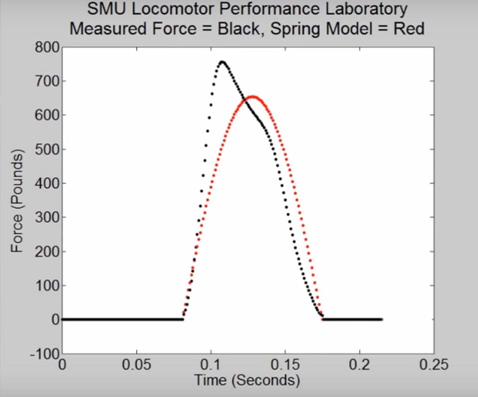 sprint faster - smu-locomotor-lab-force-production