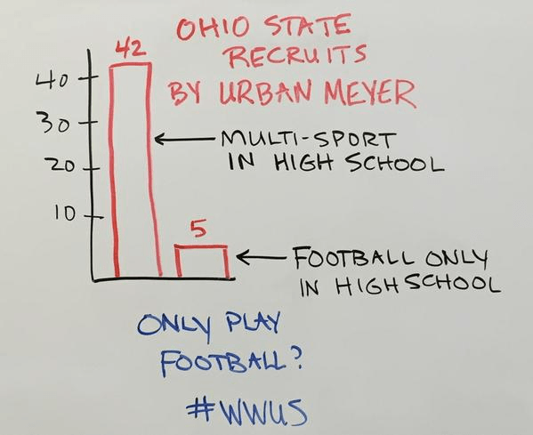 multi-sport-athlete-urban-meyer